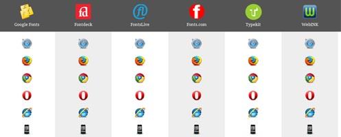 Web font hosting services