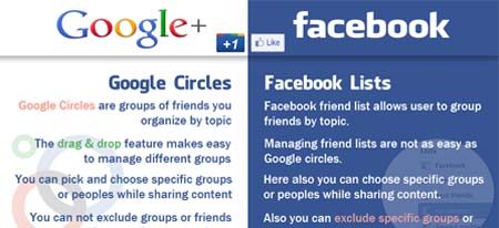 Facebook vs Google+ (UPDATED)