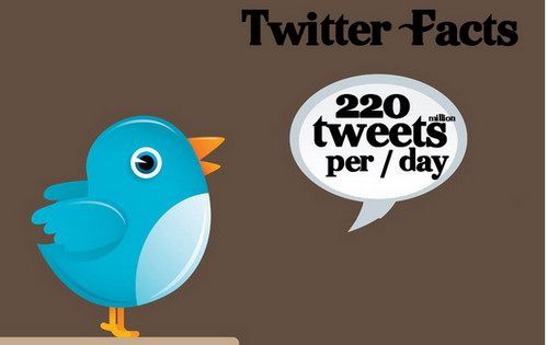 Ther Meterotic rise of Twitter [ Facts & Infographics]