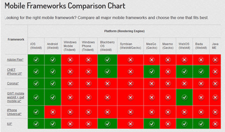 A Detailed Comparison Of Mobile Frameworks
