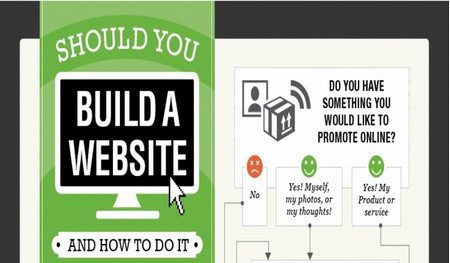 Infographic: Think You Need a Website? Maybe Not…