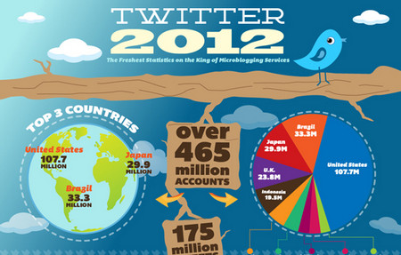 Twitter 2012 – Latest Statistics [Infographic]