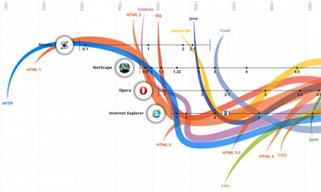 The evolution of web experiences [interactive infographic]
