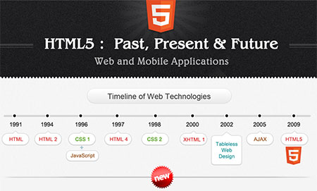 The Evolution of HTML5
