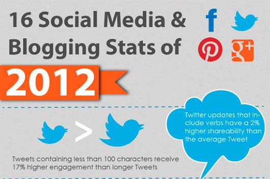 16 Social Media & Blogging Stats of 2012