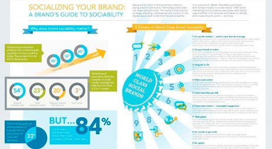 Socializing Your Brand