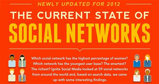 Which Social Networks Take Home the Gold?