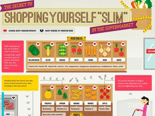 "The Secret To Shopping Yourself ""Slim"" In The Supermarket"