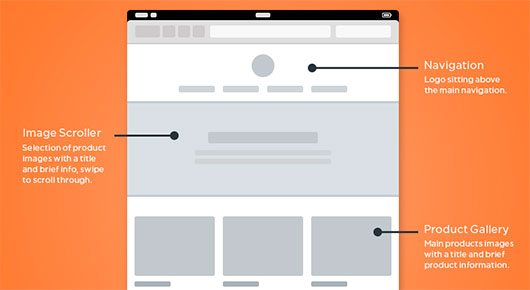 responsive wireframes (GIF) by Chris Bannister