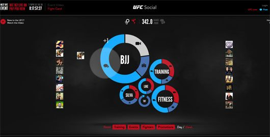 UFC Social