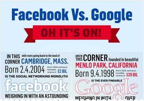 Facebook Vs. Google: It's On!