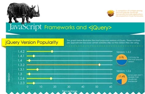 Javascript Frameworks and jQuery