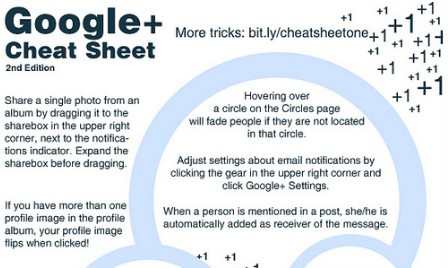 Google+ cheat sheet by Simon Laustsen