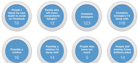 Google Plus circles you can actually use