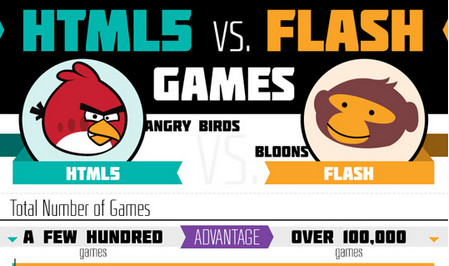 HTML5 vs. Flash Games