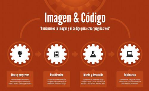 Imagen and Codigo