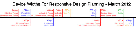 A Simple Device Diagram for Responsive Design Planning