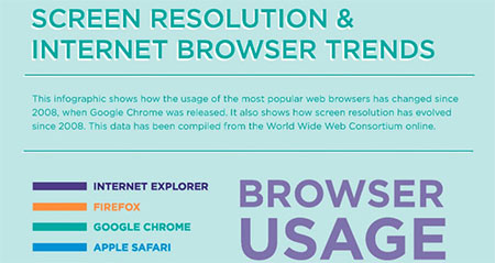 Infographic : Screen Resolution and Internet Browser Trends