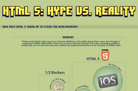 Infographic: HTML5 and Game Development