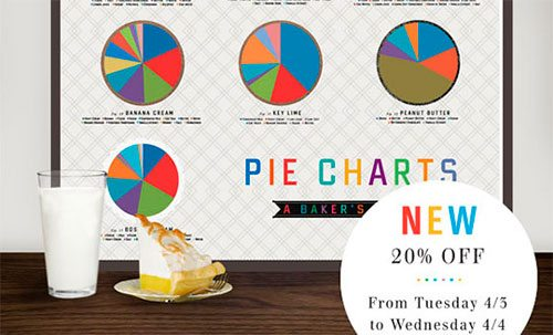 Pie charts... of pies!
