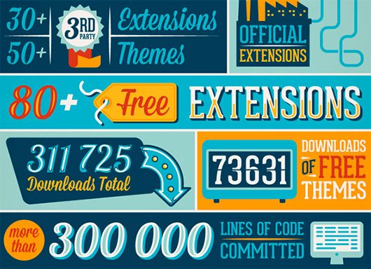 WooCommerce infographic by Studio Muti