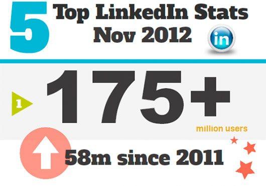 Top 5 LinkedIn Stats