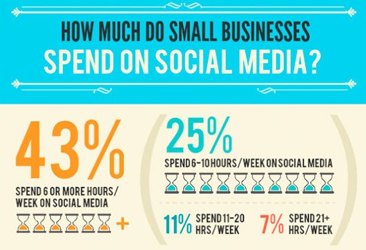 How Much Time, Money Do SMBs Spend on Social Media?