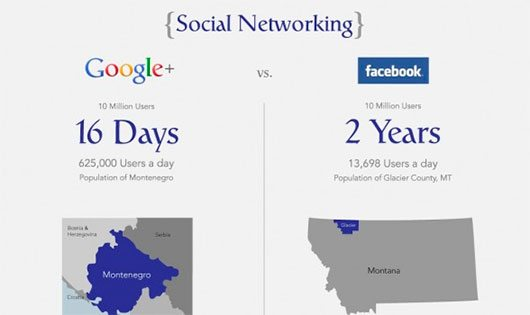 Google Plus vs. Facebook Domination
