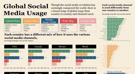 Global Social Media Usage