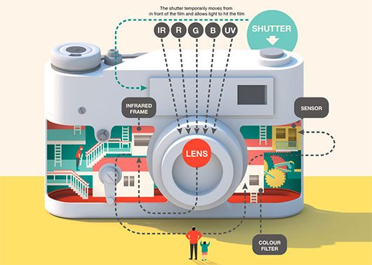 How a camera is made by Jing Zhang