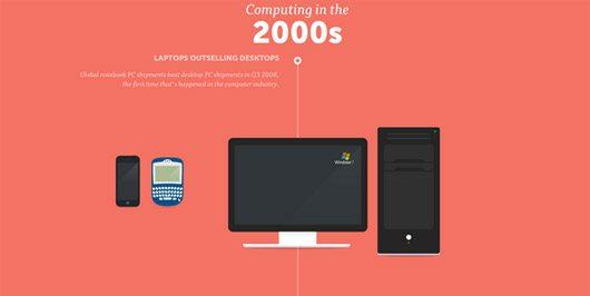 Computing History by Akita